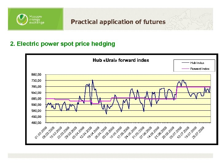 Practical application of futures 2. Electric power spot price hedging
