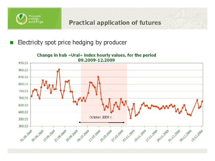 Practical application of futures n Electricity spot price hedging by producer October 2009 г.