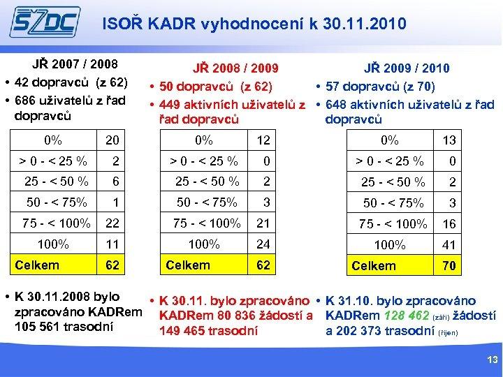 ISOŘ KADR vyhodnocení k 30. 11. 2010 JŘ 2007 / 2008 • 42 dopravců