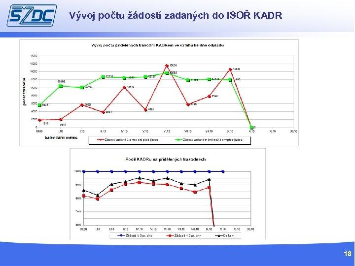 Vývoj počtu žádostí zadaných do ISOŘ KADR 18