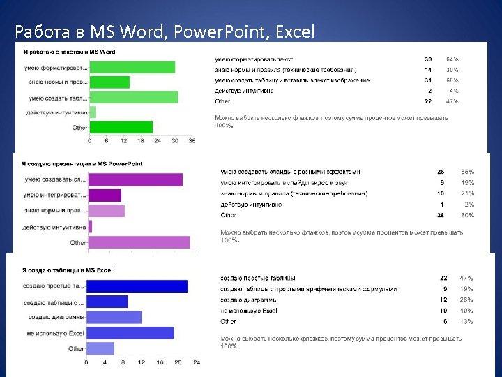 Работа в MS Word, Power. Point, Excel