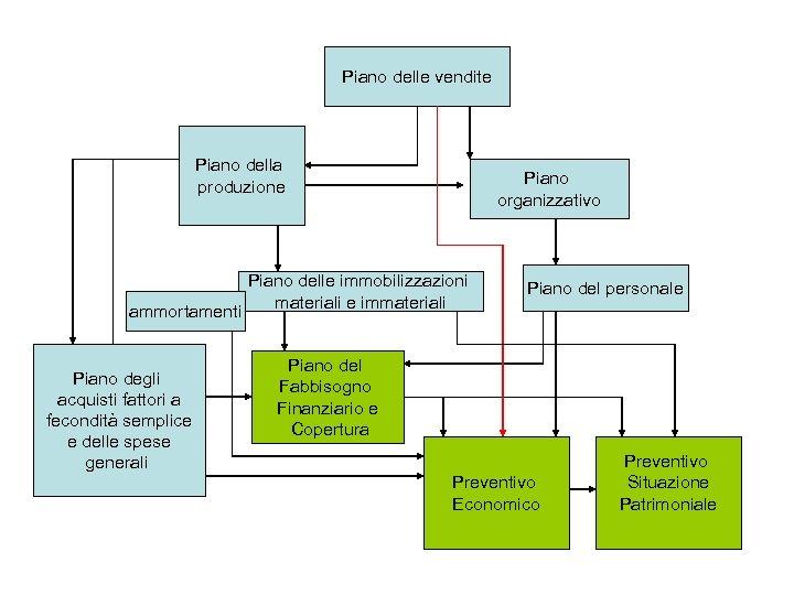 Piano delle vendite Piano della produzione ammortamenti Piano degli acquisti fattori a fecondità semplice