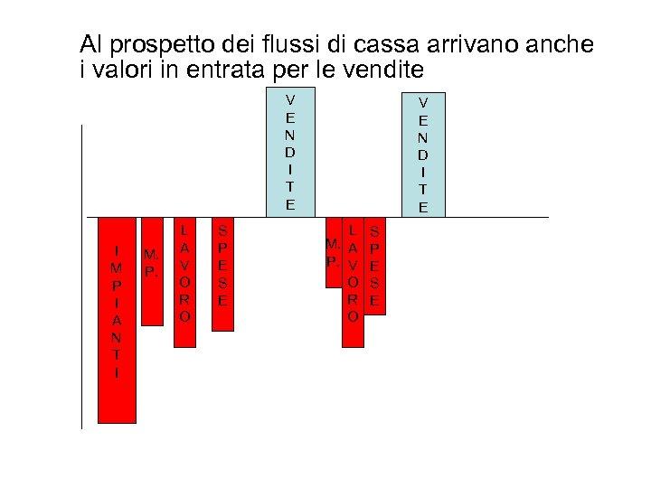 Al prospetto dei flussi di cassa arrivano anche i valori in entrata per le