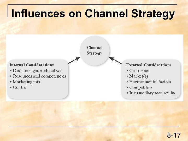 Influences on Channel Strategy 8 -17