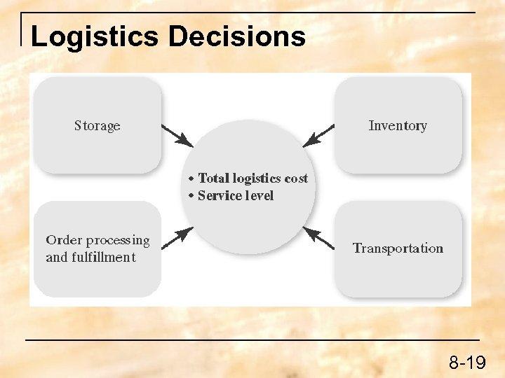 Logistics Decisions 8 -19