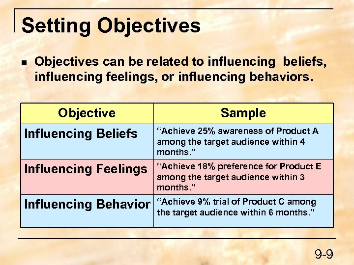 Setting Objectives n Objectives can be related to influencing beliefs, influencing feelings, or influencing