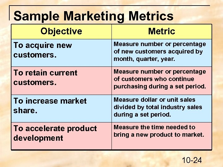 Sample Marketing Metrics Objective Metric To acquire new customers. Measure number or percentage of