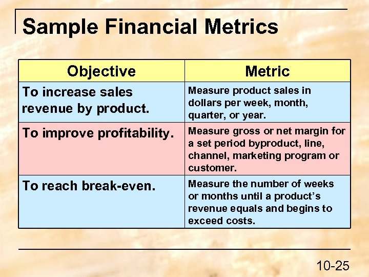 Sample Financial Metrics Objective Metric To increase sales revenue by product. Measure product sales