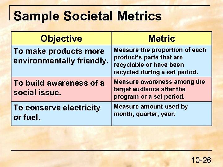 Sample Societal Metrics Objective Metric To make products more environmentally friendly. Measure the proportion