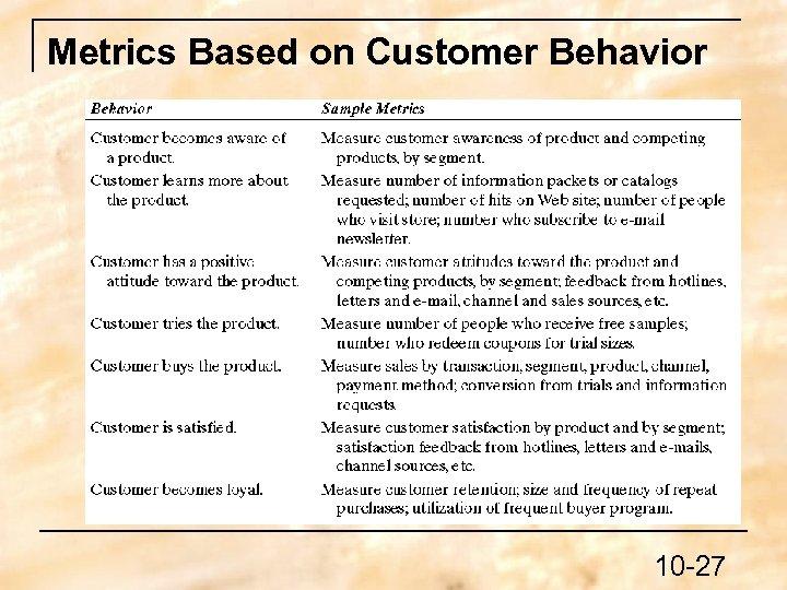 Metrics Based on Customer Behavior 10 -27