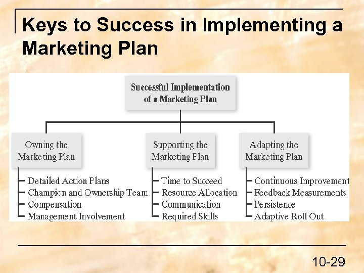Keys to Success in Implementing a Marketing Plan 10 -29