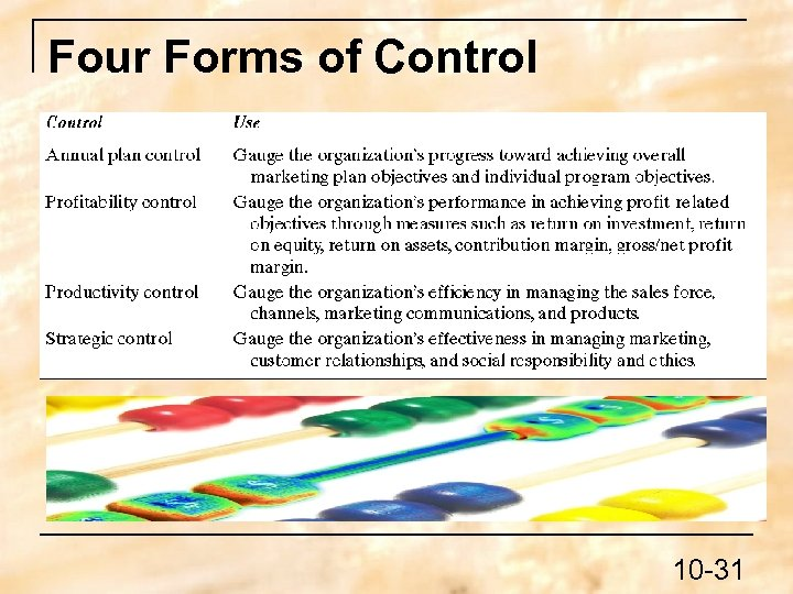 Four Forms of Control 10 -31