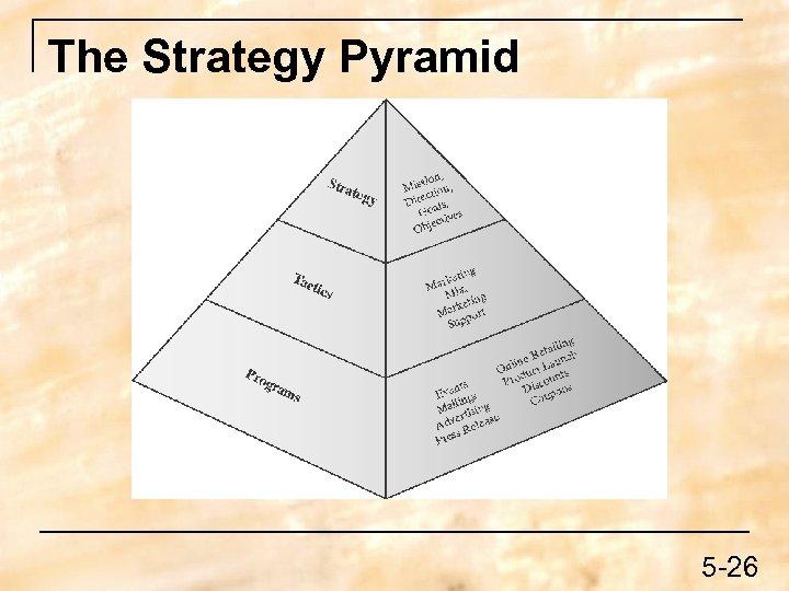 The Strategy Pyramid 5 -26