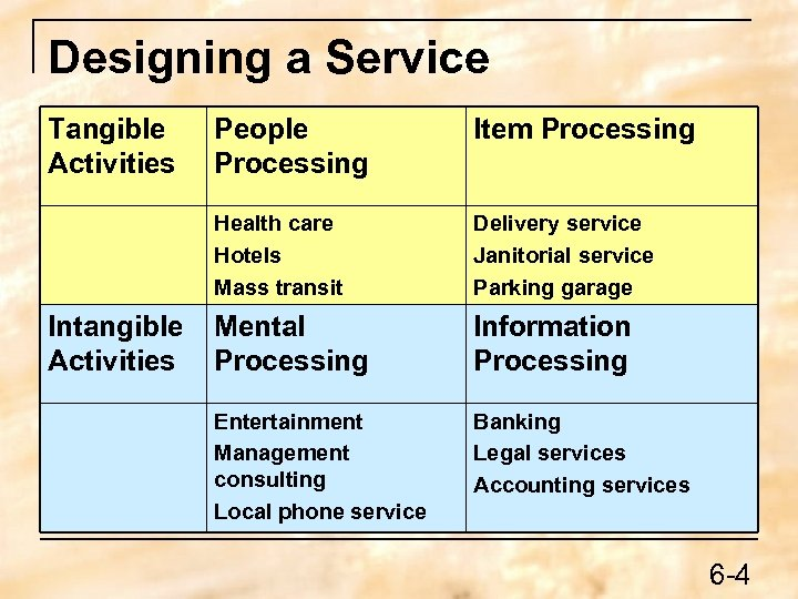 Designing a Service Tangible Activities Item Processing Health care Hotels Mass transit Intangible Activities