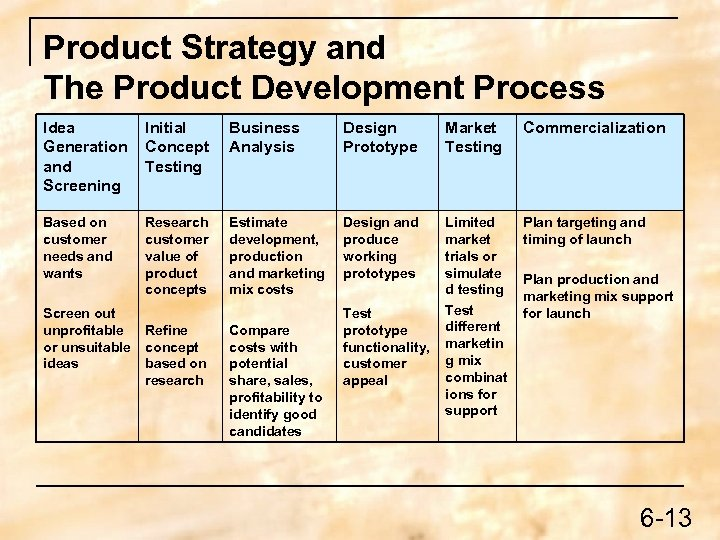 Product Strategy and The Product Development Process Idea Generation and Screening Initial Concept Testing