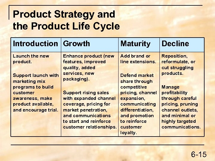 Product Strategy and the Product Life Cycle Introduction Growth Maturity Decline Launch the new