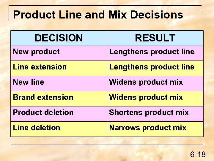 Product Line and Mix Decisions DECISION RESULT New product Lengthens product line Line extension