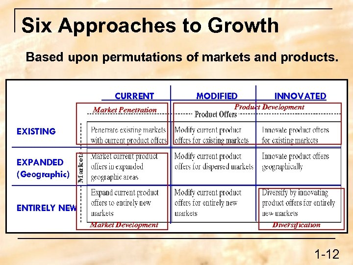 Six Approaches to Growth Based upon permutations of markets and products. CURRENT Market Penetration