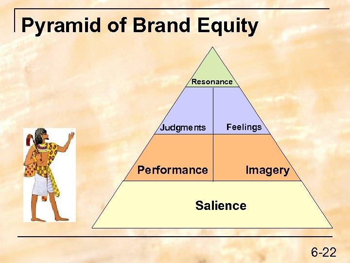 Pyramid of Brand Equity Resonance Judgments Performance Feelings Imagery Salience 6 -22