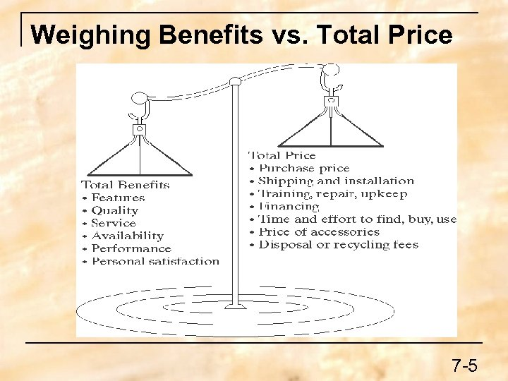 Weighing Benefits vs. Total Price 7 -5