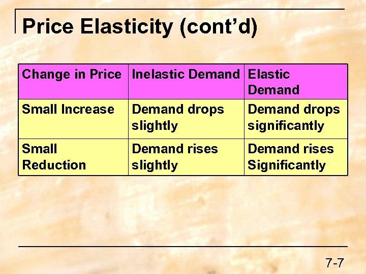 Price Elasticity (cont'd) Change in Price Inelastic Demand Elastic Demand Small Increase Demand drops
