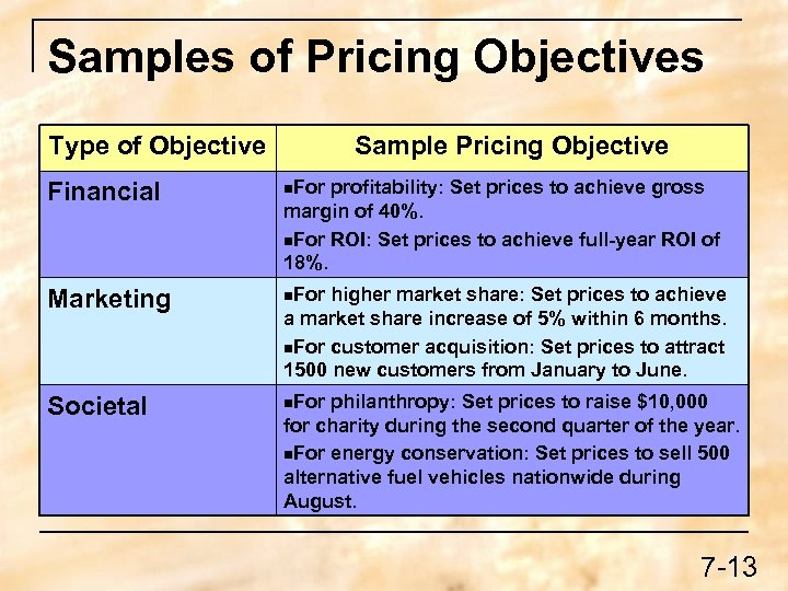 Samples of Pricing Objectives Type of Objective Sample Pricing Objective Financial n. For profitability: