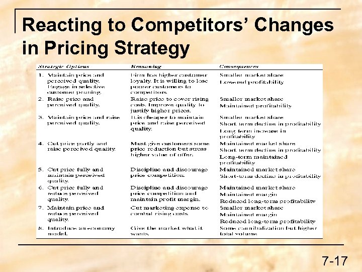 Reacting to Competitors' Changes in Pricing Strategy 7 -17