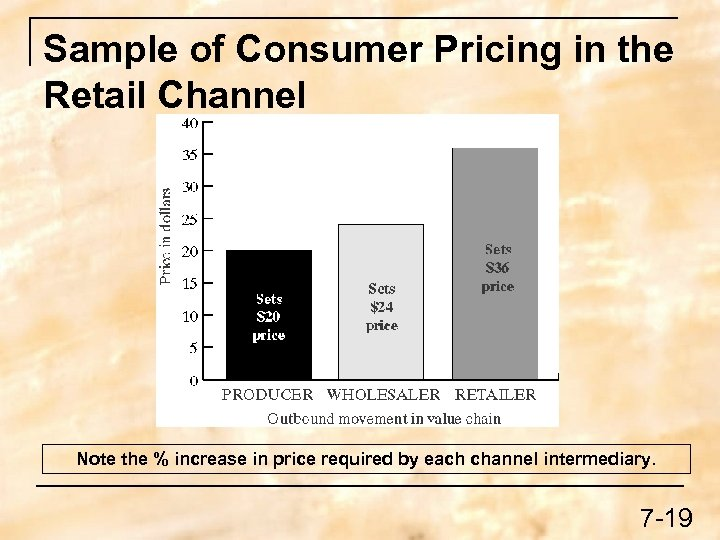 Sample of Consumer Pricing in the Retail Channel Note the % increase in price