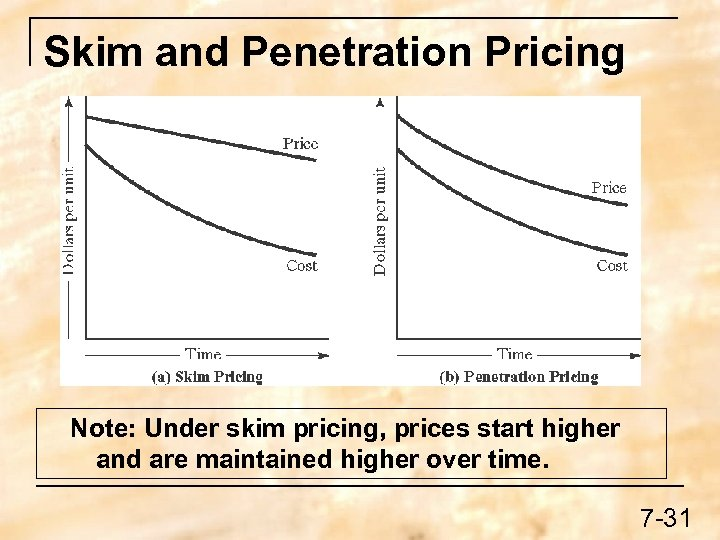 Skim and Penetration Pricing Note: Under skim pricing, prices start higher and are maintained