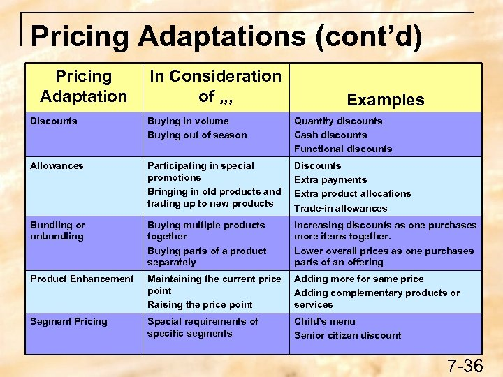 Pricing Adaptations (cont'd) Pricing Adaptation In Consideration of , , , Examples Discounts Buying