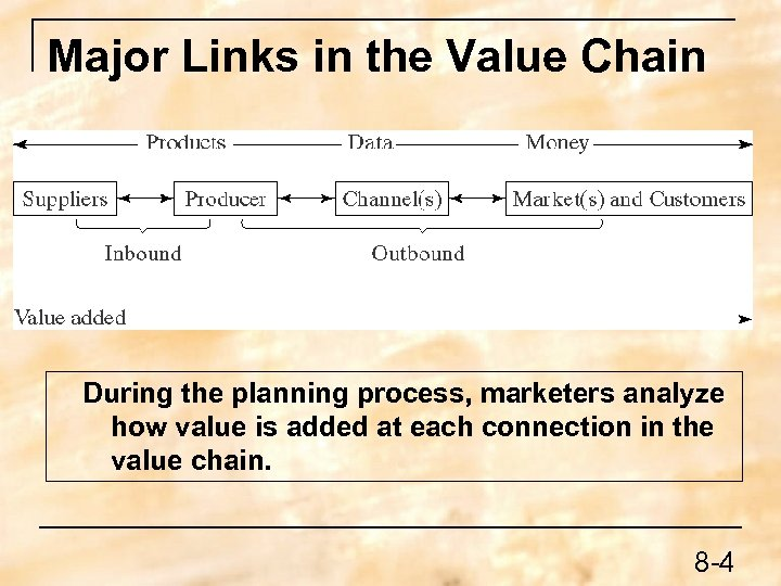 Major Links in the Value Chain During the planning process, marketers analyze how value