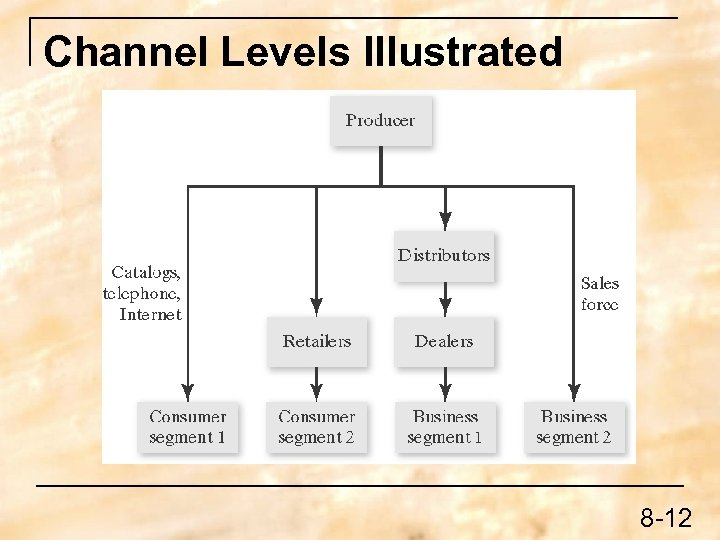 Channel Levels Illustrated 8 -12
