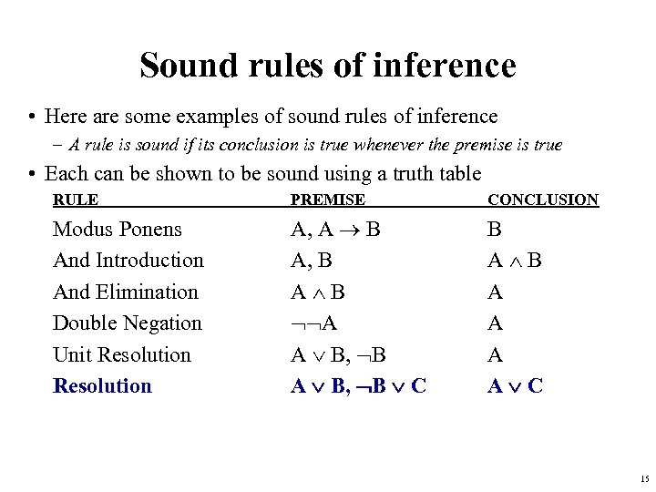 Sound rules of inference • Here are some examples of sound rules of inference