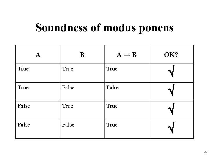 Soundness of modus ponens A B A→B OK? True False True False True 16