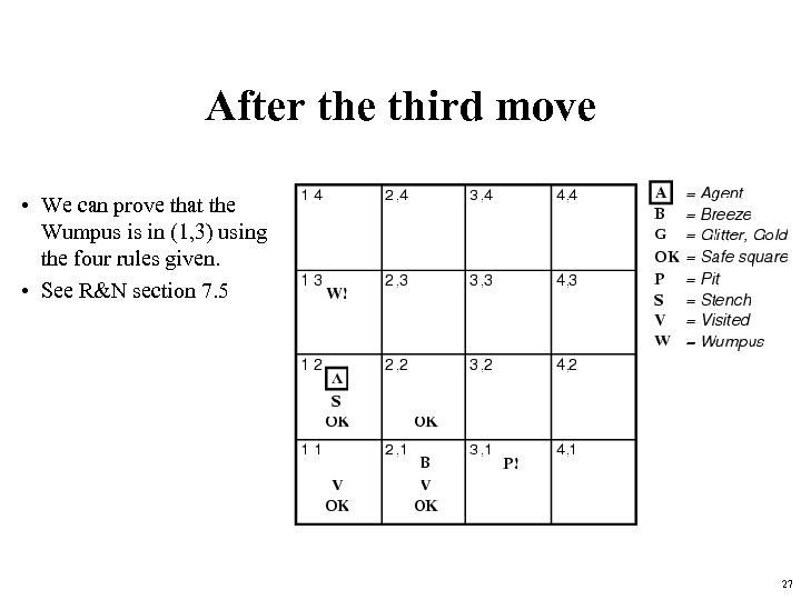 After the third move • We can prove that the Wumpus is in (1,
