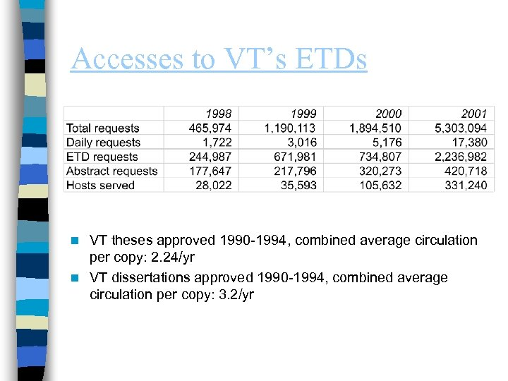 Accesses to VT's ETDs VT theses approved 1990 -1994, combined average circulation per copy: