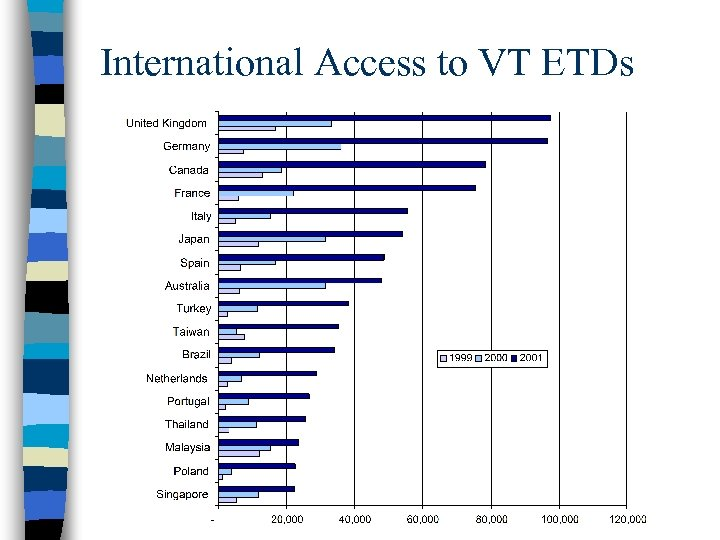 International Access to VT ETDs