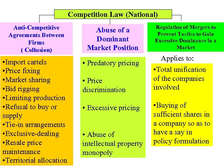 Competition Law (National) Anti-Competitive Agreements Between Firms ( Collusion) • Import cartels • Price