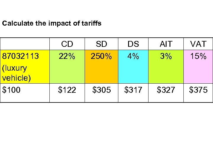 Calculate the impact of tariffs 87032113 (luxury vehicle) $100 CD 22% SD 250% DS