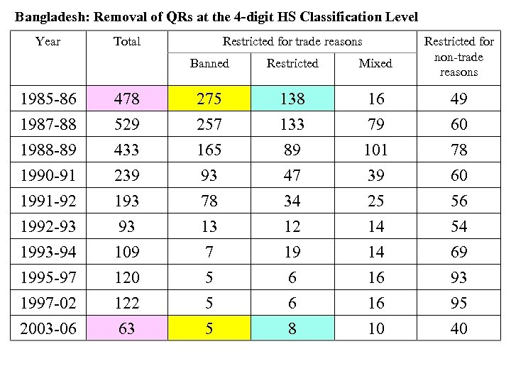 Bangladesh: Removal of QRs at the 4 -digit HS Classification Level Year Total Restricted