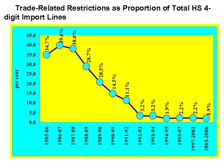 Trade-Related Restrictions as Proportion of Total HS 4 digit Import Lines