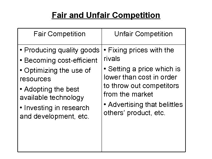 Fair and Unfair Competition Fair Competition Unfair Competition • Producing quality goods • Becoming