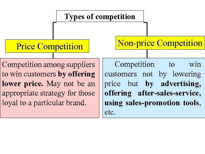 Types of competition Price Competition among suppliers to win customers by offering lower price.