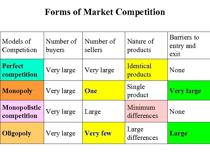 Forms of Market Competition Models of Competition Number of buyers Number of sellers Nature