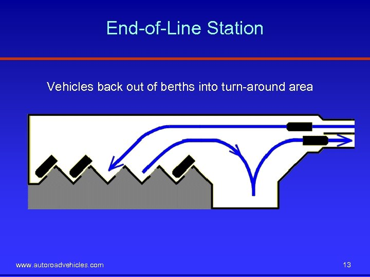 End-of-Line Station Vehicles back out of berths into turn-around area www. autoroadvehicles. com 13