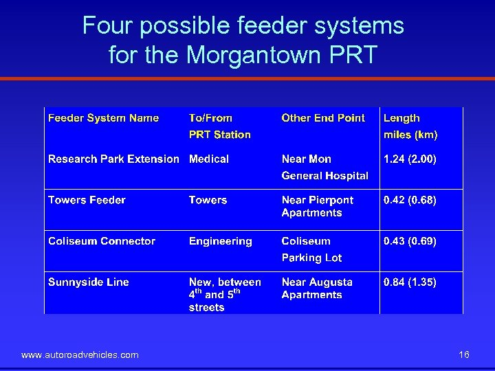 Four possible feeder systems for the Morgantown PRT www. autoroadvehicles. com 16