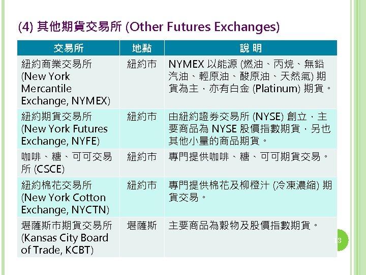 (4) 其他期貨交易所 (Other Futures Exchanges) 交易所 地點 說明 紐約商業交易所 (New York Mercantile Exchange, NYMEX)
