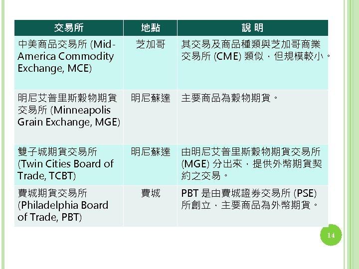 交易所 地點 中美商品交易所 (Mid. America Commodity Exchange, MCE) 芝加哥 說明 其交易及商品種類與芝加哥商業 交易所 (CME) 類似,但規模較小。
