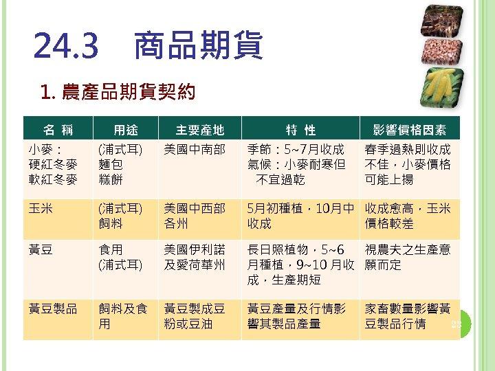 24. 3 商品期貨 1. 農產品期貨契約 名 稱 用途 主要產地 特 性 影響價格因素 小麥: 硬紅冬麥 軟紅冬麥