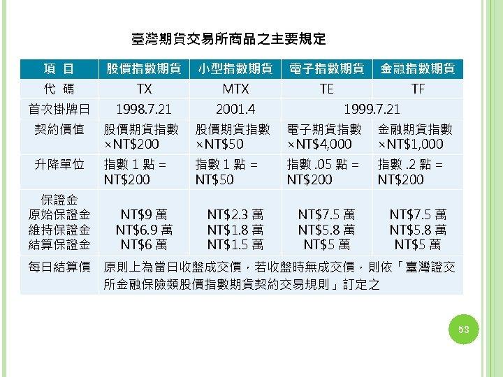 臺灣期貨交易所商品之主要規定 項 目 股價指數期貨 小型指數期貨 電子指數期貨 金融指數期貨 代 碼 TX MTX TE TF 首次掛牌日